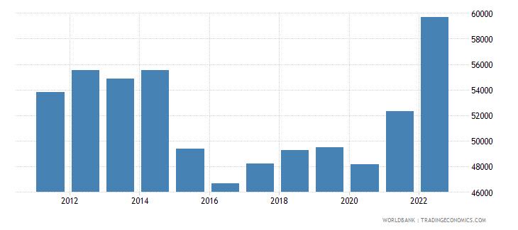 saudi arabia gni per capita ppp us dollar wb data