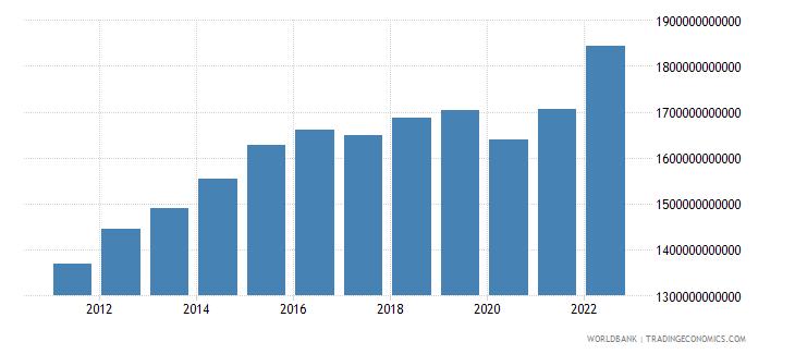 saudi arabia gni ppp constant 2011 international $ wb data