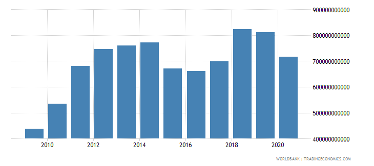 saudi arabia gni us dollar wb data