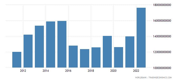 saudi arabia goods imports bop us dollar wb data