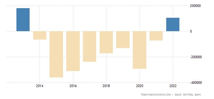 Saudi Arabia Government Budget Value