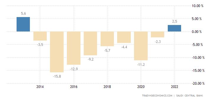 Saudi Arabia Government Budget