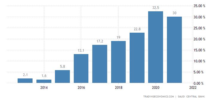 Saudi Arabia Government Debt to GDP