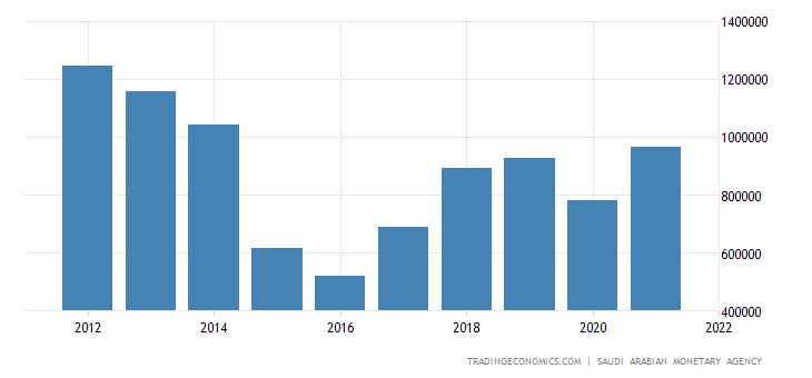 Saudi Arabia Government Revenues