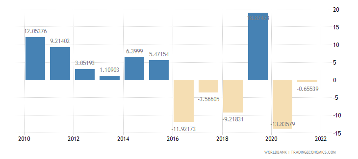 saudi arabia gross capital formation annual percent growth wb data