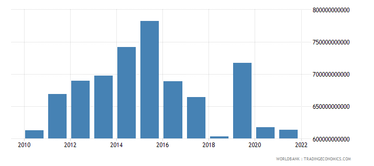 saudi arabia gross capital formation constant lcu wb data