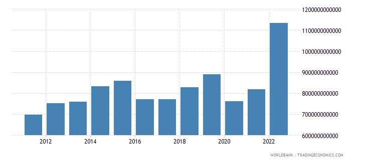saudi arabia gross capital formation current lcu wb data