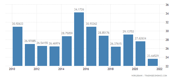 saudi arabia gross capital formation percent of gdp wb data