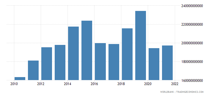 saudi arabia gross capital formation us dollar wb data