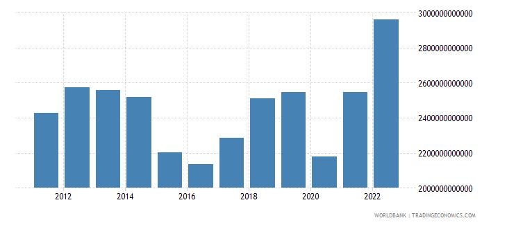 saudi arabia gross domestic income constant lcu wb data