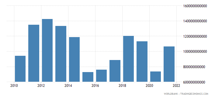 saudi arabia gross domestic savings current lcu wb data