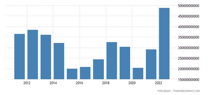 saudi arabia gross domestic savings us dollar wb data
