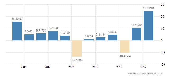 saudi arabia gross fixed capital formation annual percent growth wb data