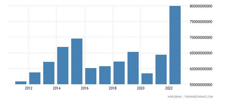 saudi arabia gross fixed capital formation constant lcu wb data