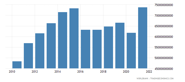 saudi arabia gross fixed capital formation current lcu wb data
