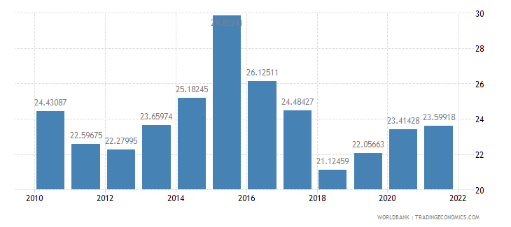 saudi arabia gross fixed capital formation percent of gdp wb data