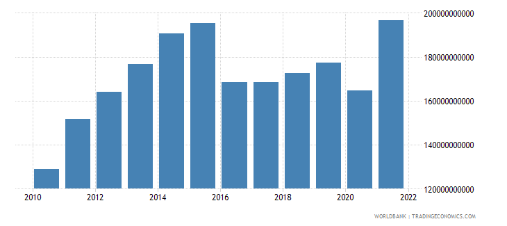 saudi arabia gross fixed capital formation us dollar wb data