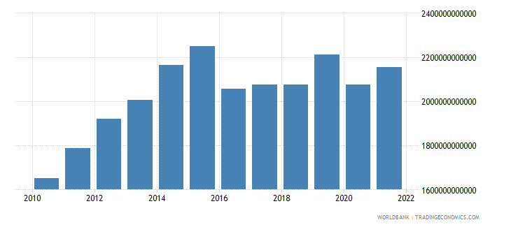 saudi arabia gross national expenditure constant lcu wb data