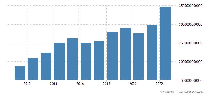 saudi arabia gross national expenditure current lcu wb data