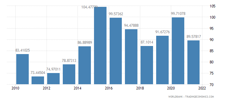 saudi arabia gross national expenditure percent of gdp wb data