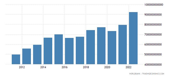 saudi arabia gross national expenditure us dollar wb data