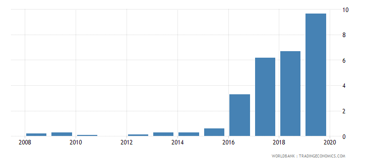 saudi arabia gross portfolio debt liabilities to gdp percent wb data