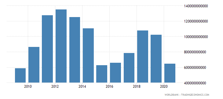 saudi arabia gross savings current lcu wb data
