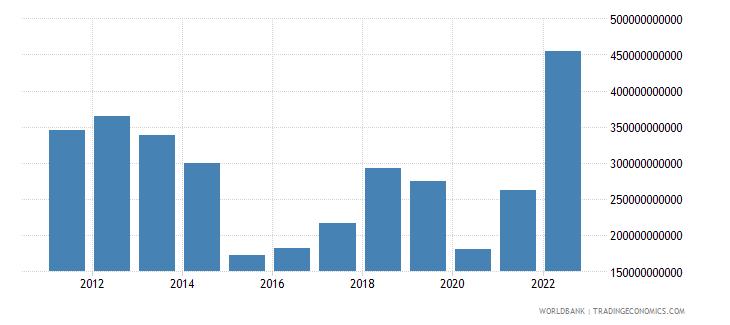 saudi arabia gross savings us dollar wb data