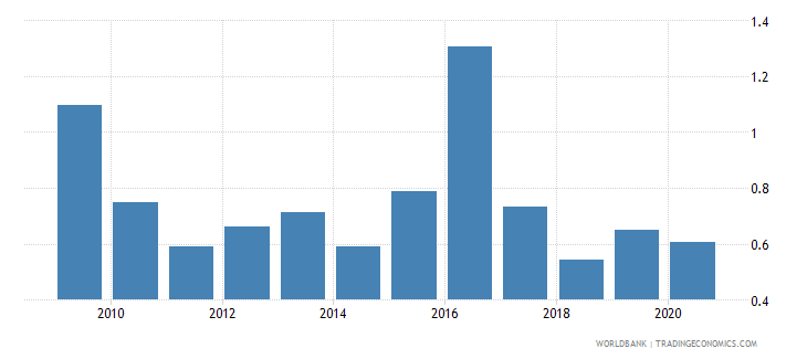 saudi arabia high technology exports percent of manufactured exports wb data