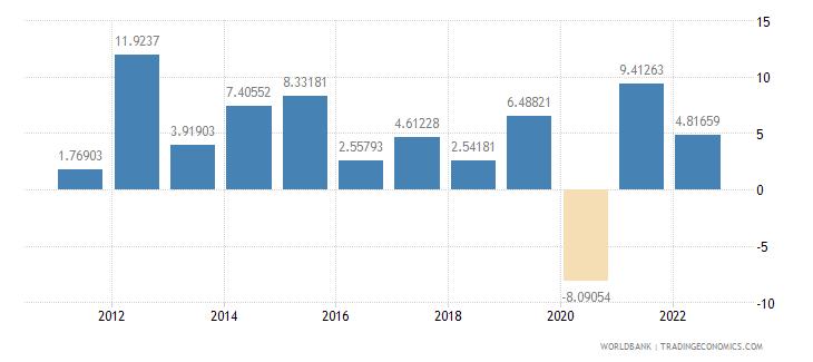 saudi arabia household final consumption expenditure annual percent growth wb data