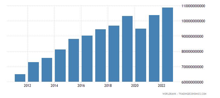 saudi arabia household final consumption expenditure constant lcu wb data