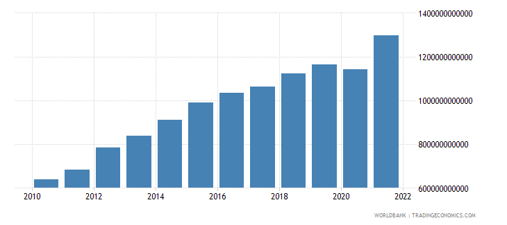 saudi arabia household final consumption expenditure current lcu wb data