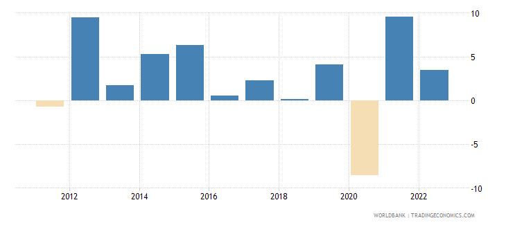 saudi arabia household final consumption expenditure per capita growth annual percent wb data