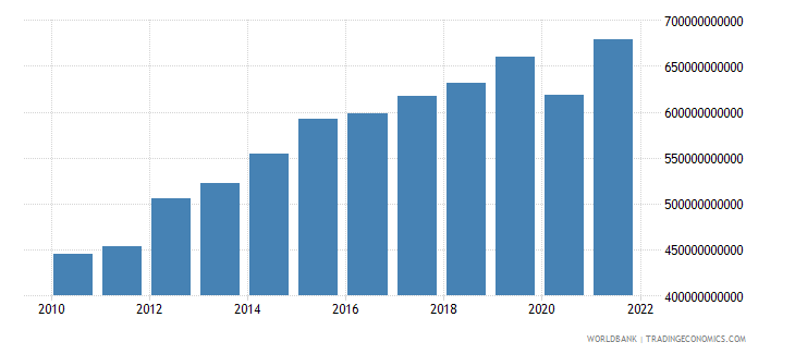saudi arabia household final consumption expenditure ppp constant 2005 international dollar wb data