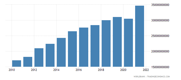 saudi arabia household final consumption expenditure us dollar wb data