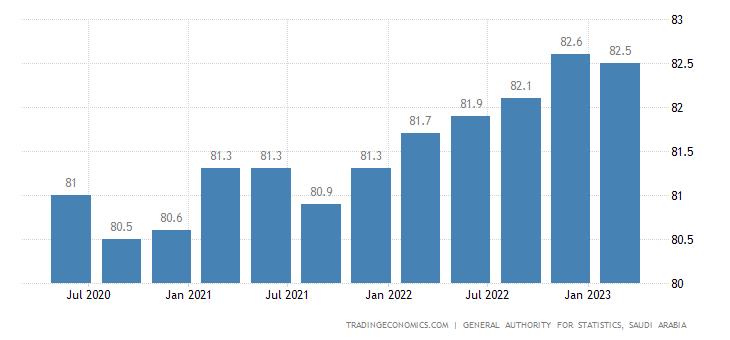 Saudi Arabia Real Estate Price Index