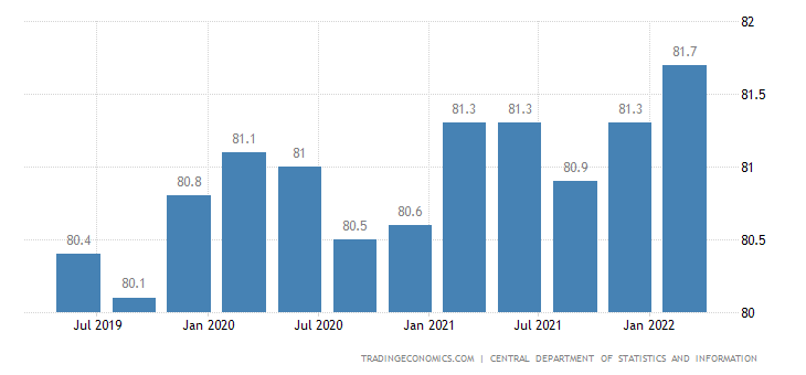 Saudi Arabia Real Estate Price Index