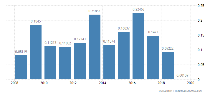 saudi arabia ict goods exports percent of total goods exports wb data