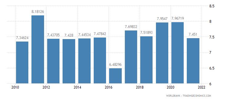 saudi arabia ict goods imports percent total goods imports wb data
