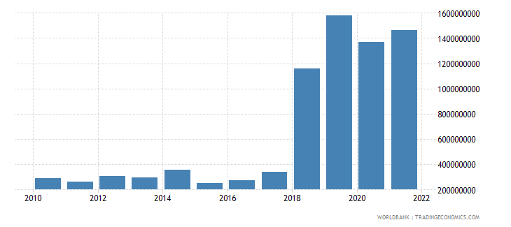 saudi arabia ict service exports bop current us$ wb data