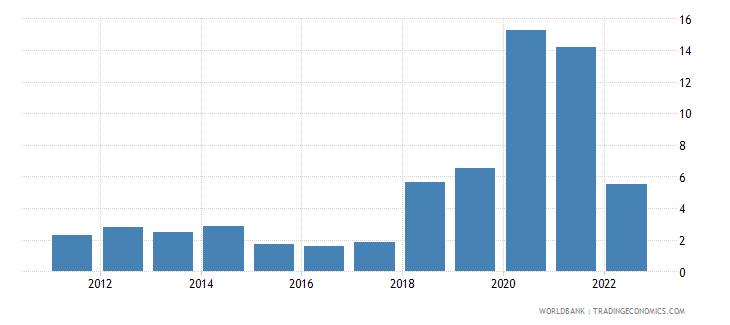 saudi arabia ict service exports percent of service exports bop wb data