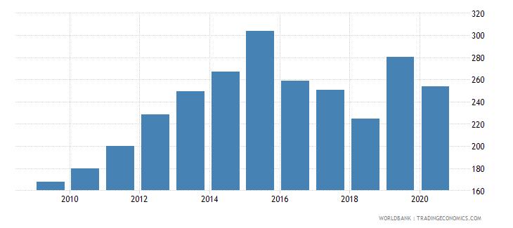 saudi arabia import volume index 2000  100 wb data