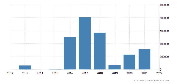 saudi arabia imports angola
