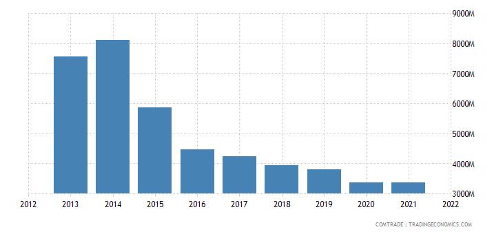 saudi arabia imports articles iron steel