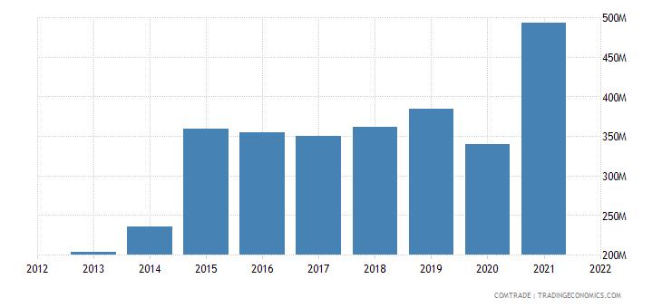 saudi arabia imports bangladesh