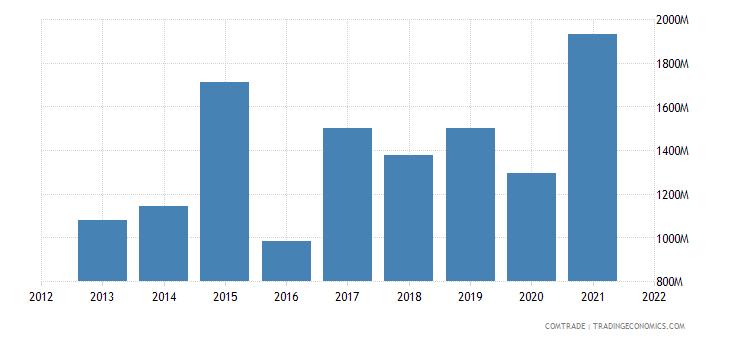 saudi arabia imports belgium