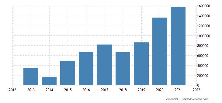 saudi arabia imports bolivia