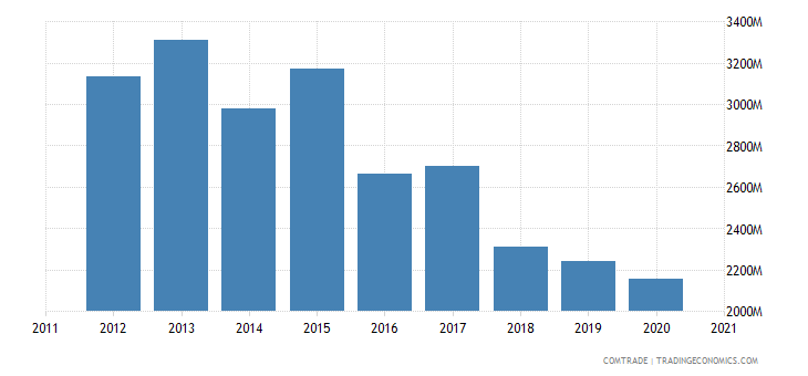 saudi arabia imports brazil