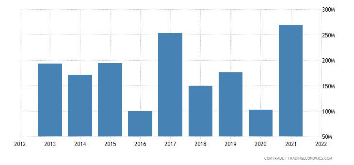 saudi arabia imports bulgaria