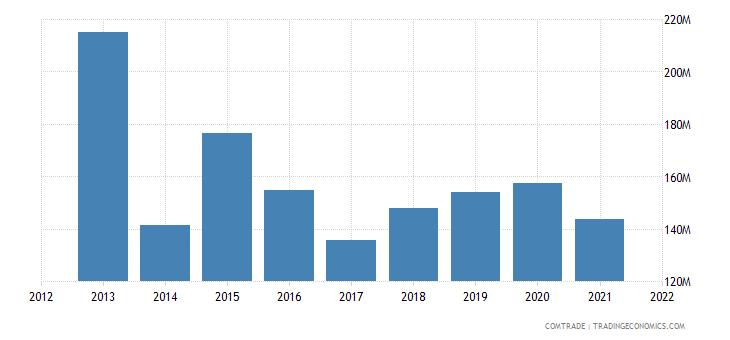 saudi arabia imports chile